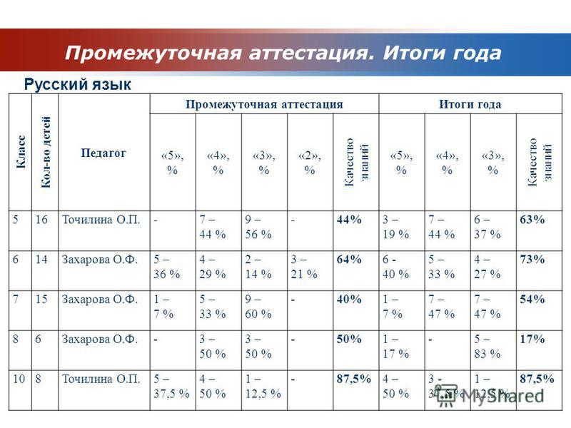 Промежуточная аттестация. Итоги года Класс Кол-во детей Педагог Промежуточная аттестация Итоги года «5», % «4», % «3», % «2», % Качество знаний «5», % «4», % «3», % Качество знаний 516Точилина О.П.-7 – 44 % 9 – 56 % -44%3 – 19 % 7 – 44 % 6 – 37 % 63%