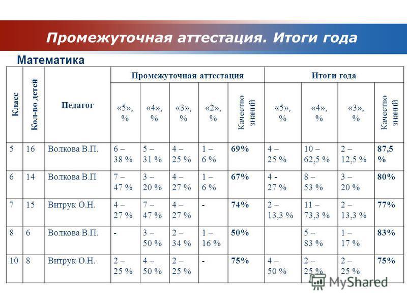 Промежуточная аттестация. Итоги года Математика Класс Кол-во детей Педагог Промежуточная аттестация Итоги года «5», % «4», % «3», % «2», % Качество знаний «5», % «4», % «3», % Качество знаний 516Волкова В.П.6 – 38 % 5 – 31 % 4 – 25 % 1 – 6 % 69%4 – 2