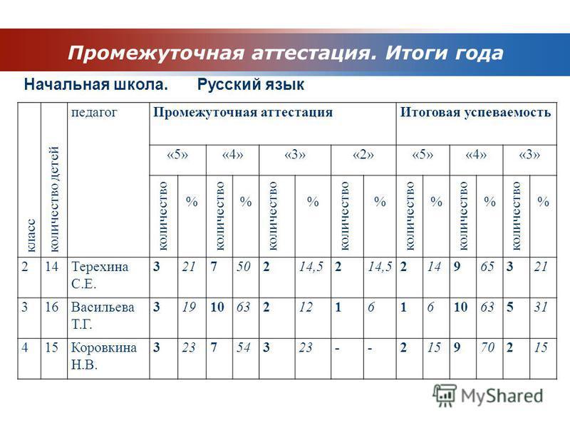 Промежуточная аттестация. Итоги года Начальная школа. Русский язык класс количество детей педагог Промежуточная аттестация Итоговая успеваемость «5»«4»«3»«2»«5»«4»«3» количество % % % % % % % 214Терехина С.Е. 321750214,52 214965321 316Васильева Т.Г.