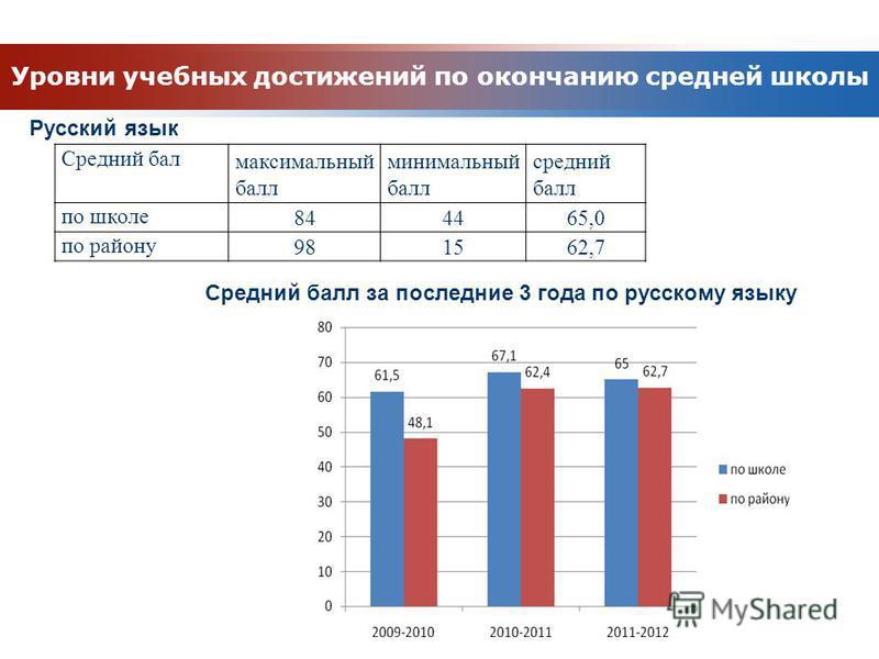 Уровни учебных достижений по окончанию средней школы Русский язык Средний бал максимальный балл минимальный балл средний балл по школе 844465,0 по району 981562,7 Средний балл за последние 3 года по русскому языку