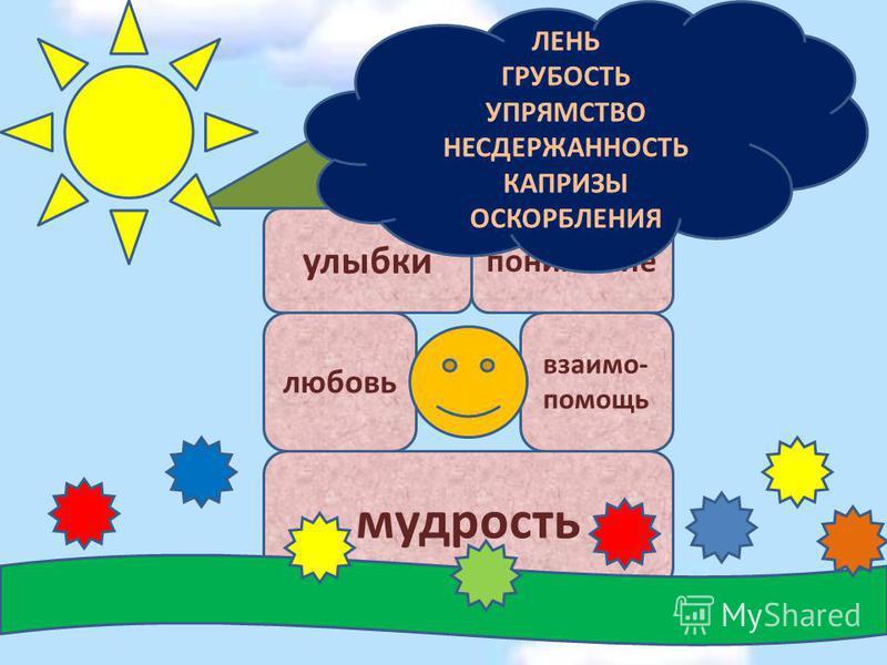 мудрость любовь улыбки взаимопомощь понимание счастье ЛЕНЬ ГРУБОСТЬ УПРЯМСТВО НЕСДЕРЖАННОСТЬ КАПРИЗЫ ОСКОРБЛЕНИЯ