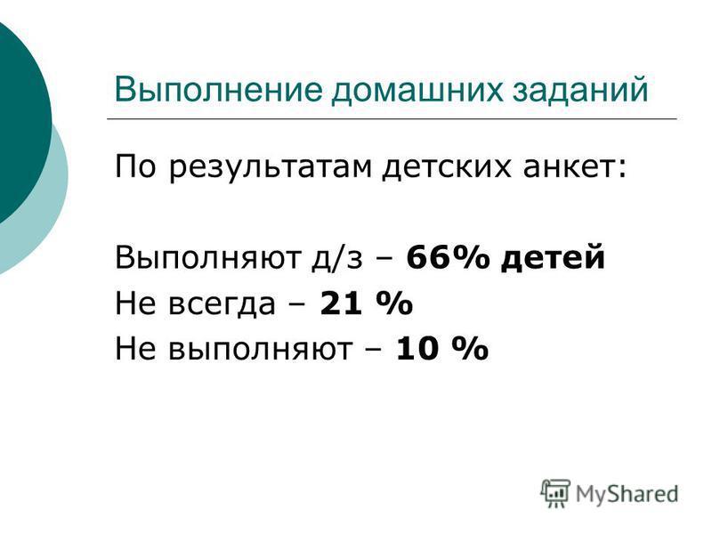Выполнение домашних заданий По результатам детских анкет: Выполняют д/з – 66% детей Не всегда – 21 % Не выполняют – 10 %