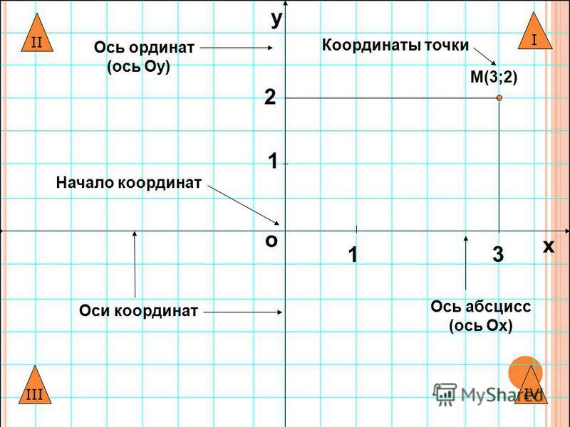 Вспомни: Что такое координатная плоскость?