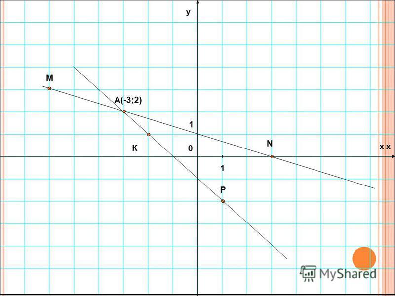 А теперь займемся построением: Отметьте в координатной плоскости точки M(-6;3), N(3;0), К(-2;1) и Р(1;-2) Проведите прямые MN и КР и найдите координаты точки их пересечения.