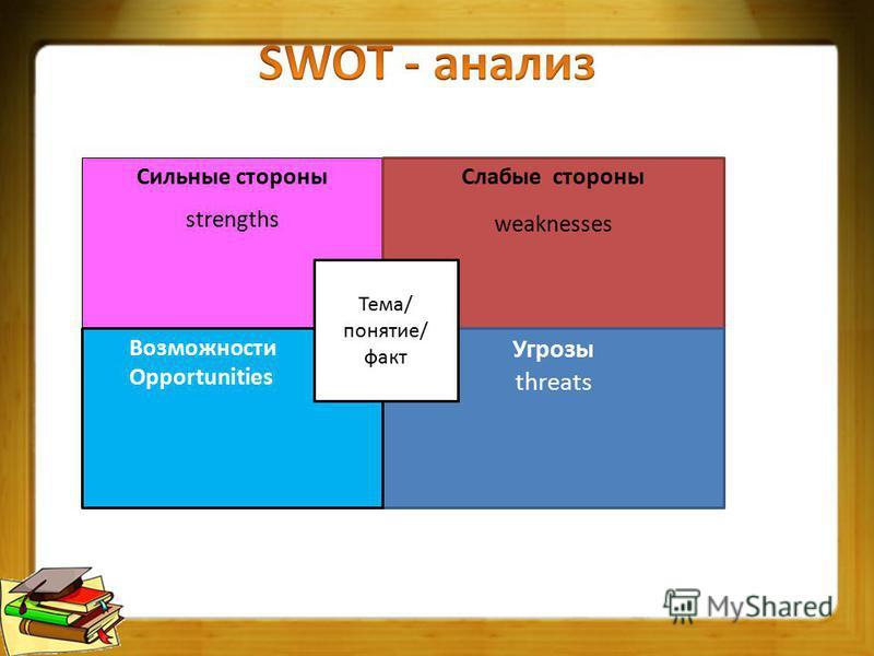 Сильные стороны strengths Сильные стороны strengths Слабые стороны weaknesses Угрозы threats Возможности Opportunities Тема/ понятие/ факт
