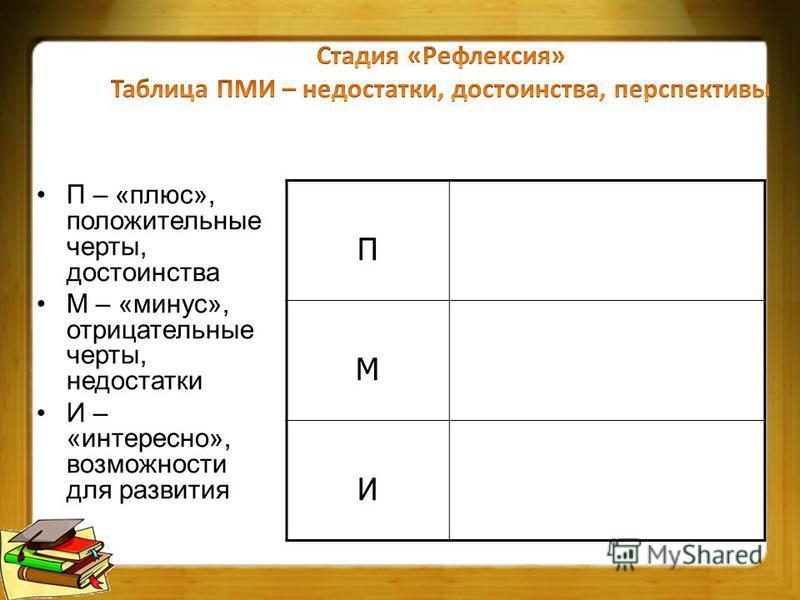 П – «плюс», положительные черты, достоинства М – «минус», отрицательные черты, недостатки И – «интересно», возможности для развития П М И