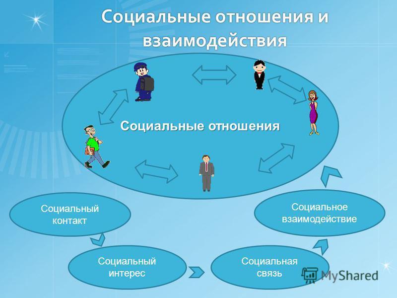 Социальные отношения Социальные отношения и взаимодействия Социальный контакт Социальное взаимодействие Социальная связь Социальный интерес