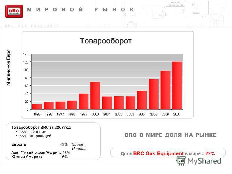 BRC GAS EQUIPMENT Доля BRC Gas Equipment в мире = 22 % BRC В МИРЕ ДОЛЯ НА РЫНКЕ Товарооборот BRC за 2007 год 35% в Италии 65% за границей Европа 43% * кроме Италии Азия / Тихий океан / Африка 16% Южная Америка 6% МИРОВОЙ РЫНОК Миллионов Евро
