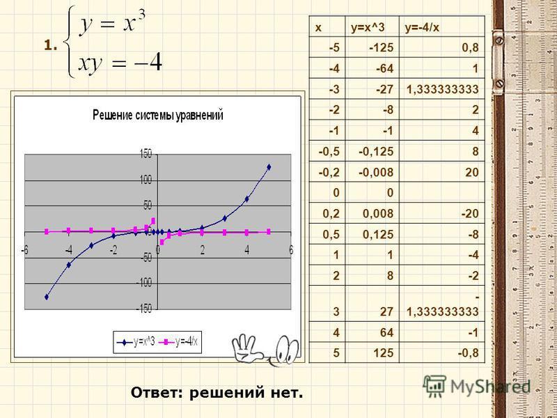 1. xy=x^3y=-4/x -5-1250,8 -4-641 -3-271,333333333 -2-82 4 -0,5-0,1258 -0,2-0,00820 00 0,20,008-20 0,50,125-8 11-4 28-2 327 - 1,333333333 464 5125-0,8 Ответ: решений нет.