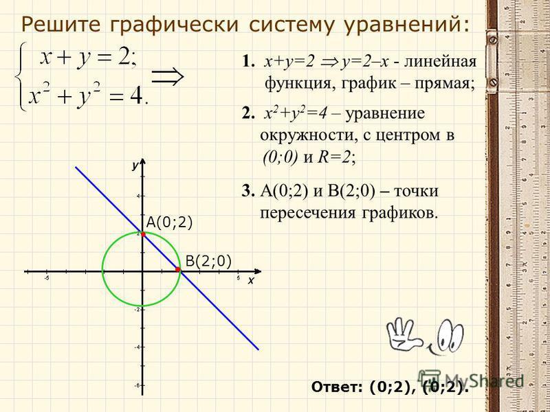 1. x+y=2 y=2–x - линейная функция, график – прямая; Решите графически систему уравнений: A(0;2) B(2;0) Ответ: (0;2), (0;2). 2. x 2 +y 2 =4 – уравнение окружности, с центром в (0;0) и R=2; 3. А(0;2) и В(2;0) – точки пересечения графиков.