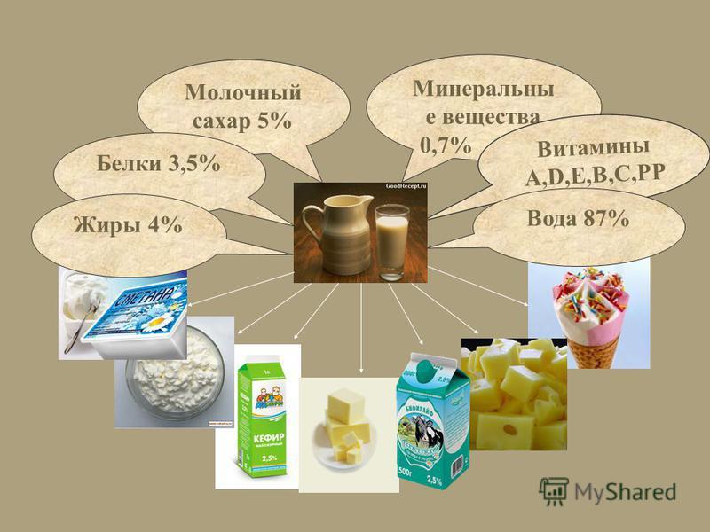 Минеральны е вещества 0,7% Витамины A,D,E,B,C,PP и др. Вода 87% Молочный сахар 5% Белки 3,5% Жиры 4%
