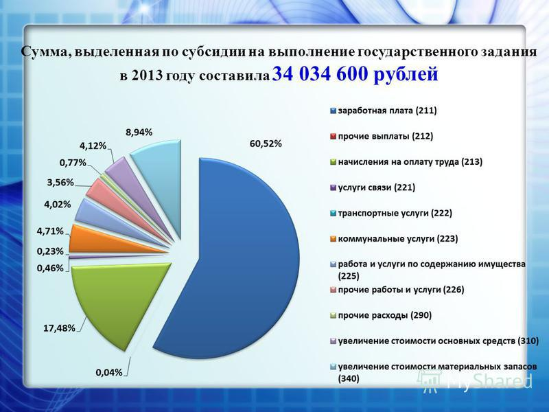 Сумма, выделенная по субсидии на выполнение государственного задания в 2013 году составила 34 034 600 рублей