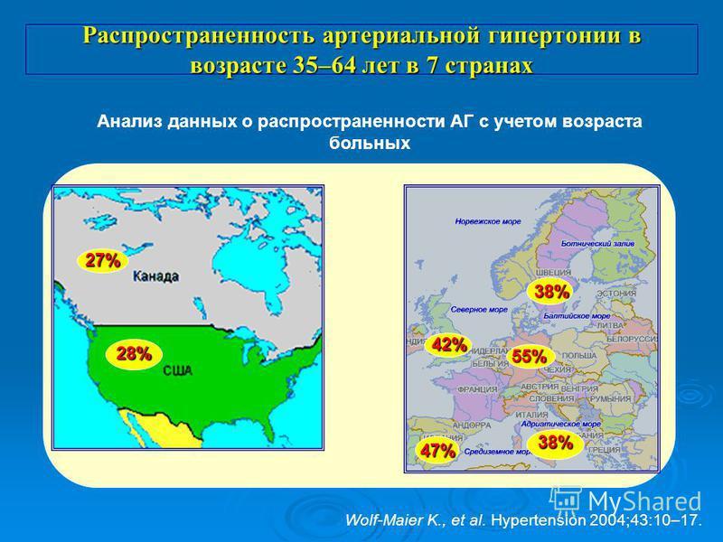 Распространенность артериальной гипертонии в возрасте 35–64 лет в 7 странах 28% 27% 47% 38% 38% 42% 55% Wolf-Maier K., et al. Hypertension 2004;43:10–17. Анализ данных о распространенности АГ с учетом возраста больных