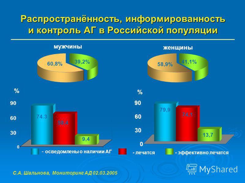 Распространённость, информированность и контроль АГ в Российской популяции мужчины женщины 60,8% 39,2%41,1% 58,9% % C.А. Шальнова, Мониторинг АД 02.03.2005 0 30 60 90 % 74.3 59,4 9,4 - осведомлены о наличии АГ 0 30 60 90 79,9 74,1 13,7 - лечатся- эфф