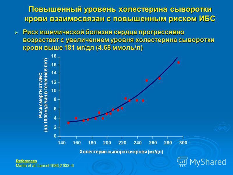 Повышенный уровень холестерина сыворотки крови взаимосвязан с повышенным риском ИБС Риск смерти от ИБС (на 1000 мужчин в течение 6 лет) Холестерин сыворотки крови (мг/дл) 18 16 14 12 10 8 6 4 2 0 140160180200220240260280300 References Martin et al. L