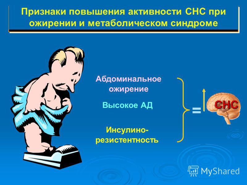 Признаки повышения активности СНС при ожирении и метаболическом синдроме Абдоминальное ожирение Высокое АД Инсулино- резистентность СНС =