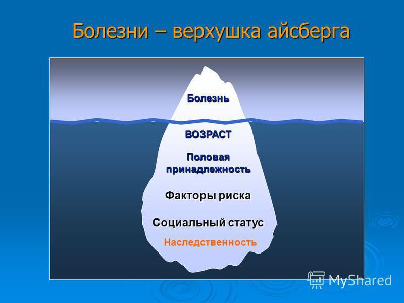 Факторы риска Социальный статус Половая принадлежность ВОЗРАСТ Болезнь Болезни – верхушка айсберга Наследственность