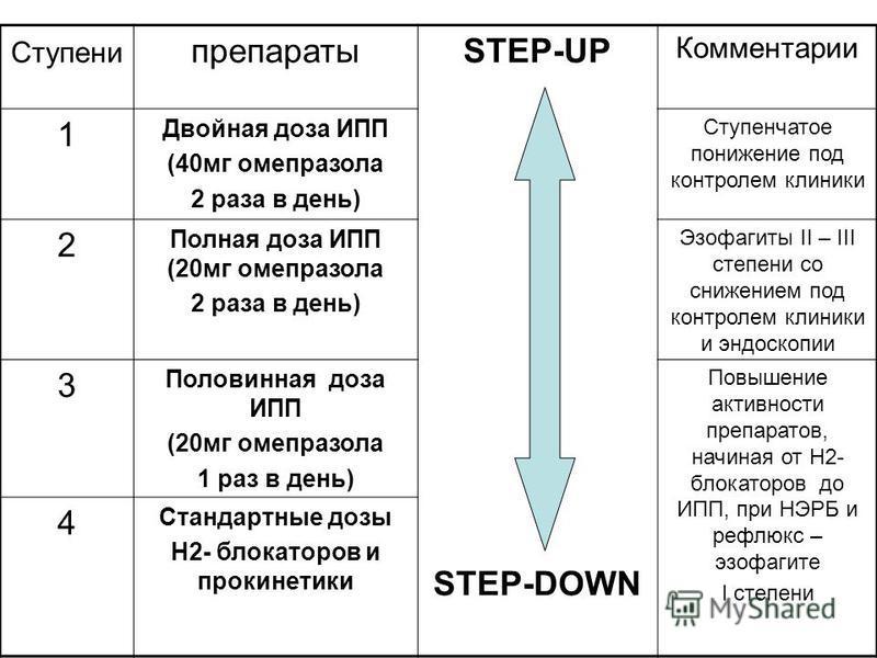Ступени препаратыSTEP-UP STEP-DOWN Комментарии 1 Двойная доза ИПП (40 мг омепразола 2 раза в день) Ступенчатое понижение под контролем клиники 2 Полная доза ИПП (20 мг омепразола 2 раза в день) Эзофагиты II – III степени со снижением под контролем кл