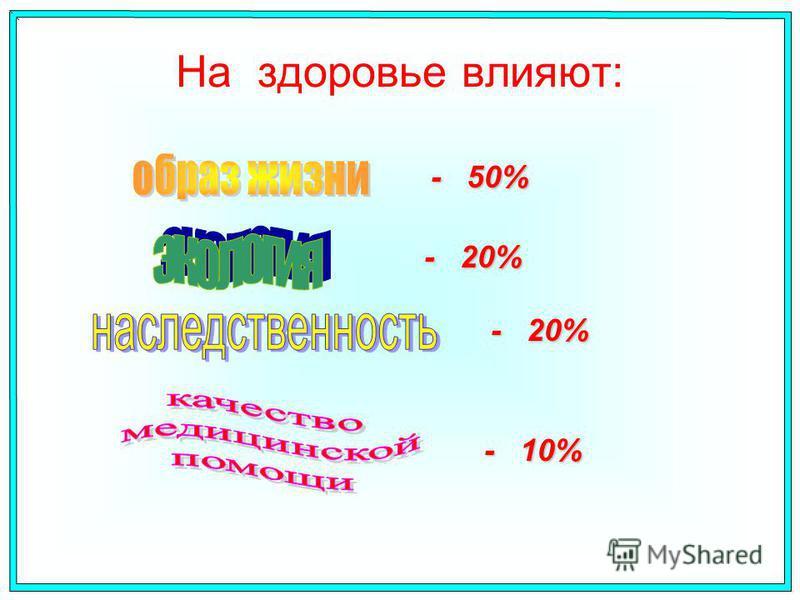 На здоровье влияют: - 50% - 20% - 10%