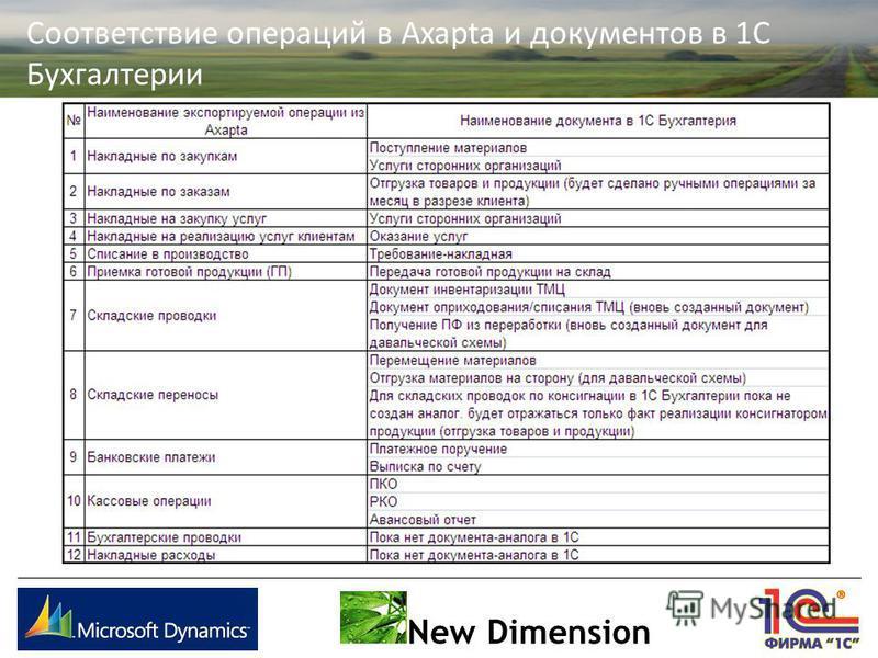 Соответствие операций в Axapta и документов в 1С Бухгалтерии New Dimension