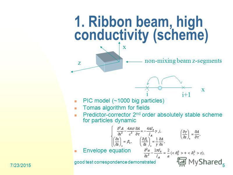 7/23/20155 1. Ribbon beam, high conductivity (scheme) PIC model (~1000 big particles) Tomas algorithm for fields Predictor-corrector 2 nd order absolutely stable scheme for particles dynamic Envelope equation good test correspondence demonstrated non