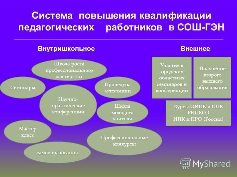 Кадровый потенциал: Педагогический состав - 70 Высшая категория- 18 педагогов 1 категория- 18 педагогов 2 категория - 18 педагогов