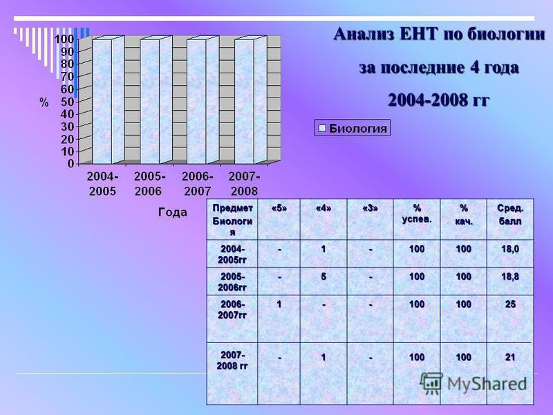 Предмет Биологи я «5»«4»«3» % успев. %кач.Сред.балл 2004- 2005 гг -1-10010018,0 2005- 2006 гг -5-10010018,8 2006- 2007 гг 2007- 2008 гг 1--1--1001001001002521 Анализ ЕНТ по биологии за последние 4 года 2004-2008 гг