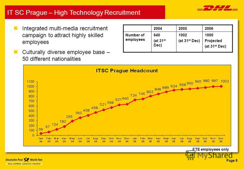 Page 8 IT SC Prague – High Technology Recruitment FTE employees only nIntegrated multi-media recruitment campaign to attract highly skilled employees nCulturally diverse employee base – 50 different nationalities 200420052006 Number of employees 640