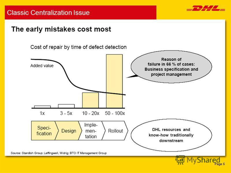 Page 6 DHL resources and know-how traditionally downstream Classic Centralization Issue