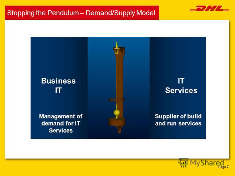 Page 7 Business IT IT Services Management of demand for IT Services Supplier of build and run services Stopping the Pendulum – Demand/Supply Model