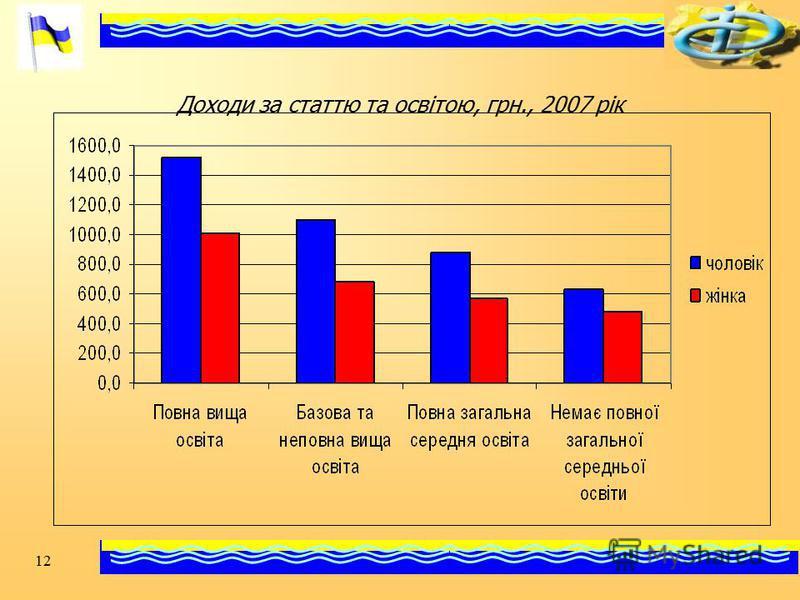 12 Доходи за статтю та освітою, грн., 2007 рік