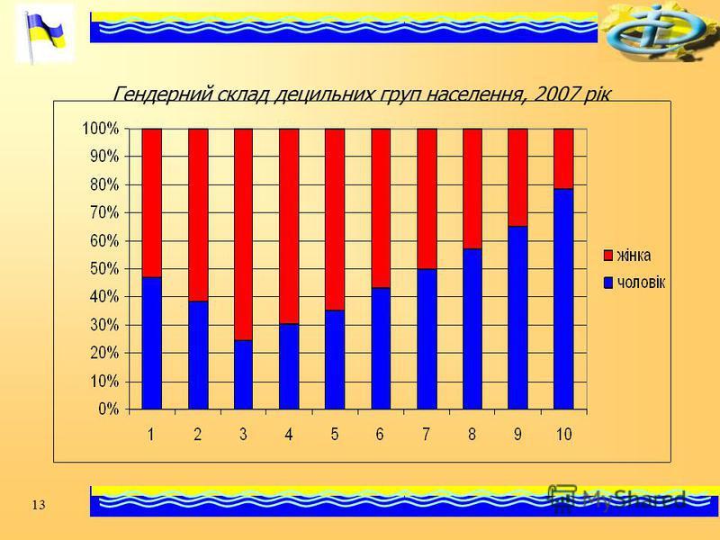 13 Гендерний склад децильних груп населення, 2007 рік