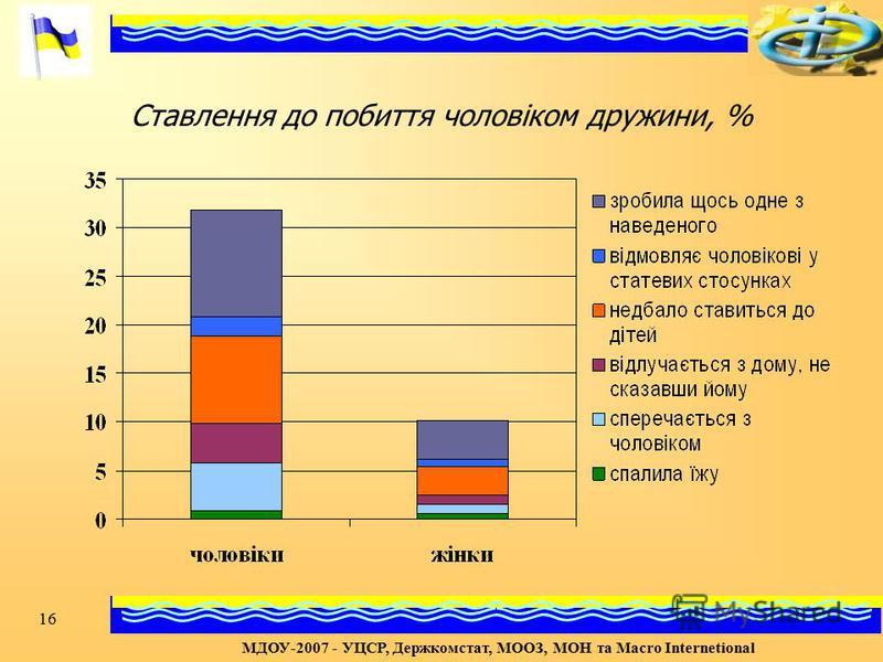 16 Ставлення до побиття чоловіком дружини, % МДОУ-2007 - УЦСР, Держкомстат, МООЗ, МОН та Macro Internetional