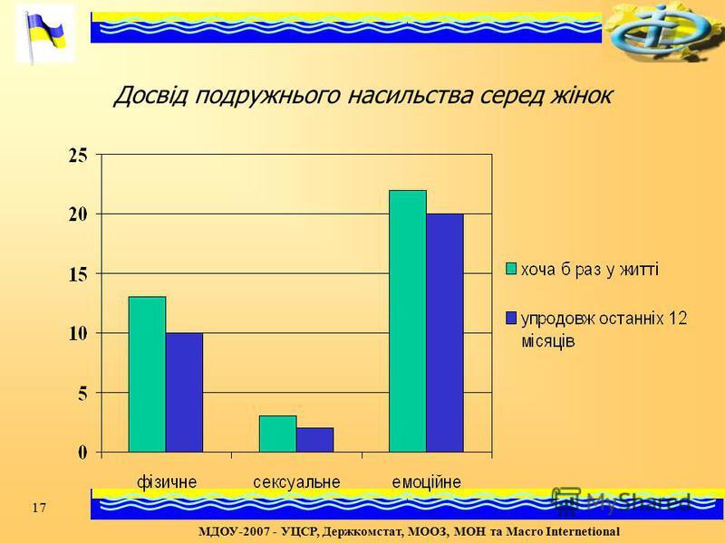 17 Досвід подружнього насильства серед жінок МДОУ-2007 - УЦСР, Держкомстат, МООЗ, МОН та Macro Internetional