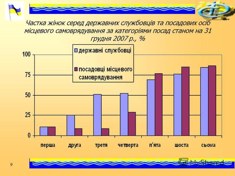 9 Частка жінок серед державних службовців та посадових осіб місцевого самоврядування за категоріями посад станом на 31 грудня 2007 р., %