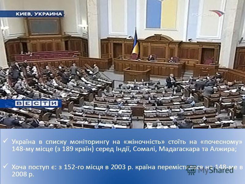 Україна в списку моніторингу на «жіночність» стоїть на «почесному» 148-му місце (з 189 країн) серед Індії, Сомалі, Мадагаскара та Алжира; Хоча поступ є: з 152-го місця в 2003 р. країна перемістилася на 148-ме в 2008 р. Україна в списку моніторингу на