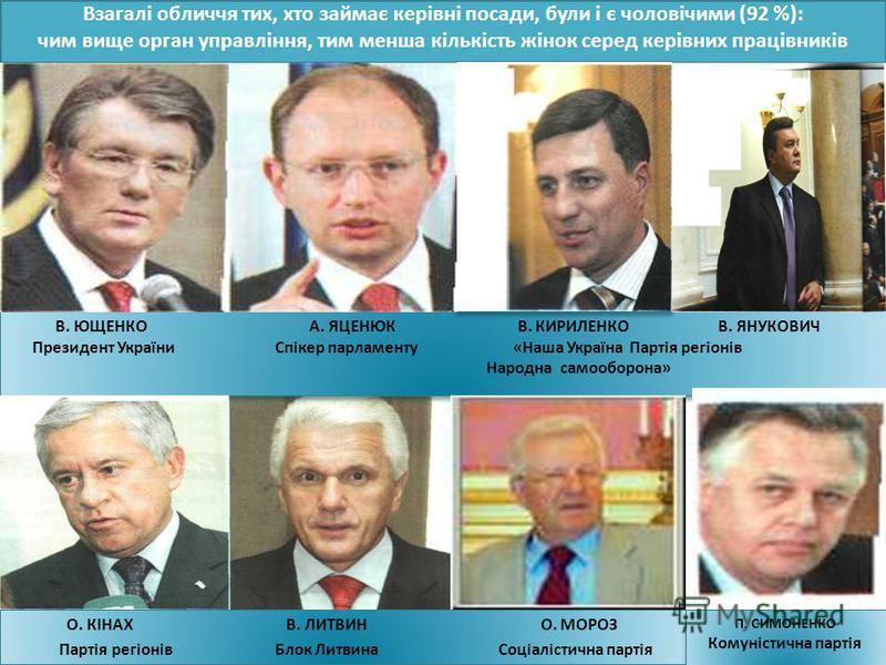 Взагалі обличчя тих, хто займає керівні посади, були і є чоловічими (92 %): чим вище орган управління, тим менша кількість жінок серед керівних працівників В. ЮЩЕНКО А. ЯЦЕНЮК В. КИРИЛЕНКО В. ЯНУКОВИЧ Президент України Спікер парламенту «Наша Україна