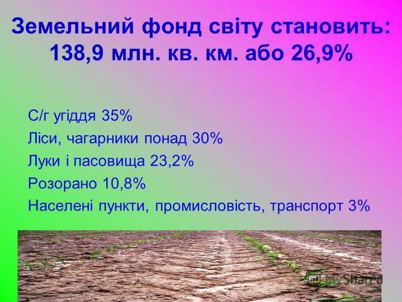 Земельний фонд світу становить: 138,9 млн. кв. км. або 26,9% С/г угіддя 35% Ліси, чагарники понад 30% Луки і пасовища 23,2% Розорано 10,8% Населені пункти, промисловість, транспорт 3%