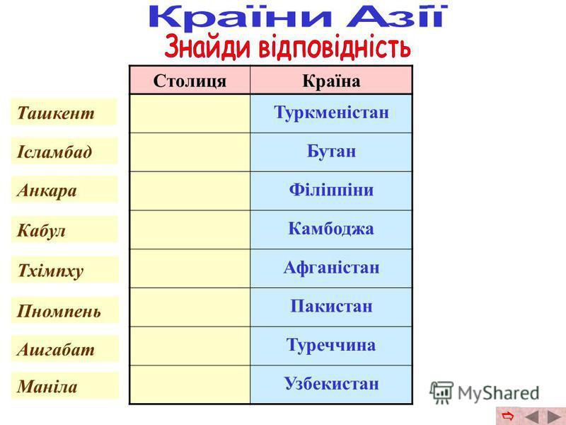 СтолицяКраїна Монголія Китай Казахстан Японія Ємен Іран Індія Кишинів Тегеран Нью- Делі Сана Пекін Токіо Улан- Батор Астана