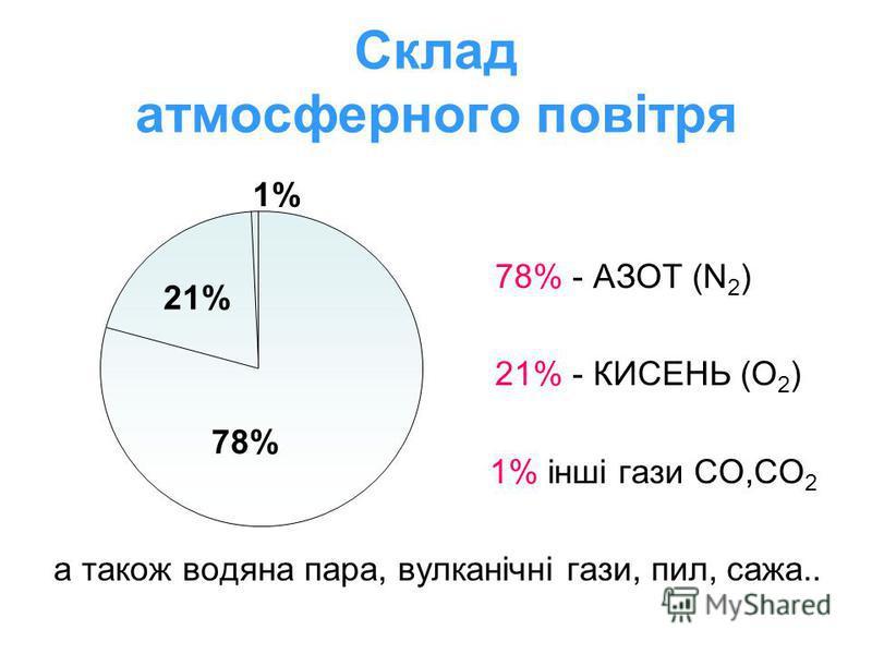 Склад атмосферного повітря 21% 78% 1% 78% - АЗОТ (N 2 ) 21% - КИСЕНЬ (О 2 ) 1% інші гази СО,СО 2 а також водяна пара, вулканічні гази, пил, сажа..