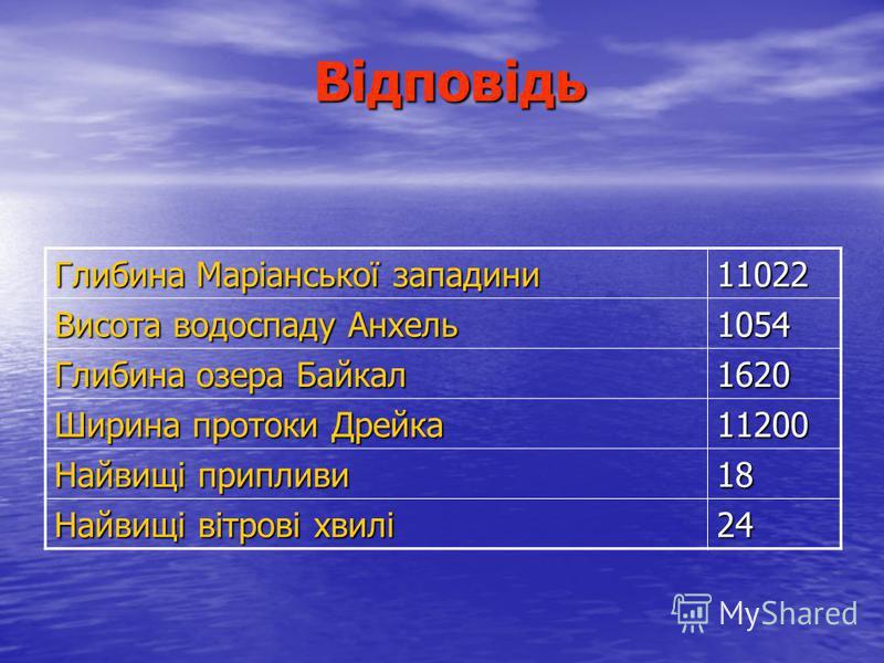 Відповідь Глибина Маріанської западини 11022 Висота водоспаду Анхель 1054 Глибина озера Байкал 1620 Ширина протоки Дрейка 11200 Найвищі припливи 18 Найвищі вітрові хвилі 24