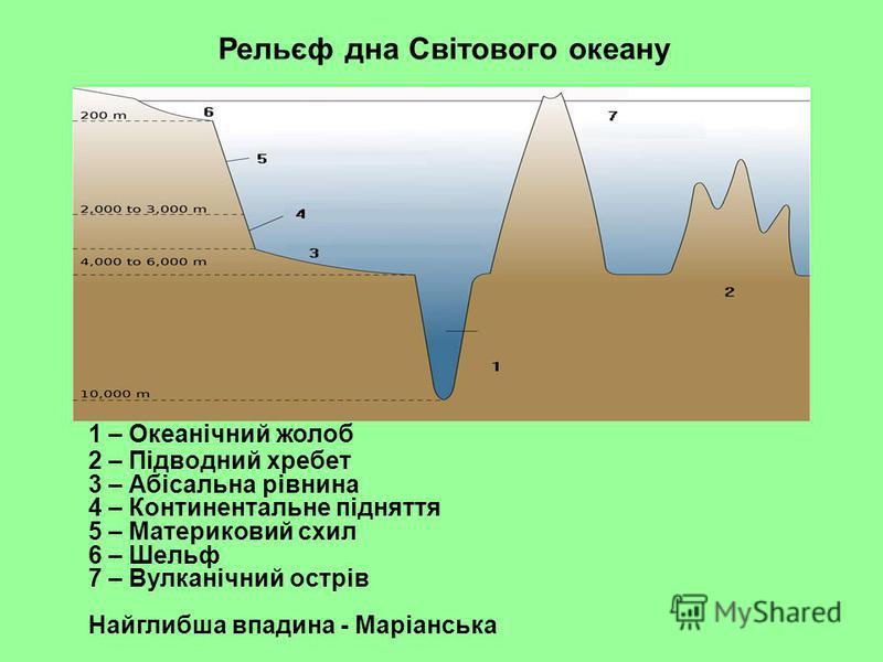 1 – Океанічний жолоб 2 – Підводний хребет 3 – Абісальна рівнина 4 – Континентальнe підняття 5 – Материковий схил 6 – Шельф 7 – Вулканічний острів Найглибша впадина - Маріанська Рельєф дна Світового океану
