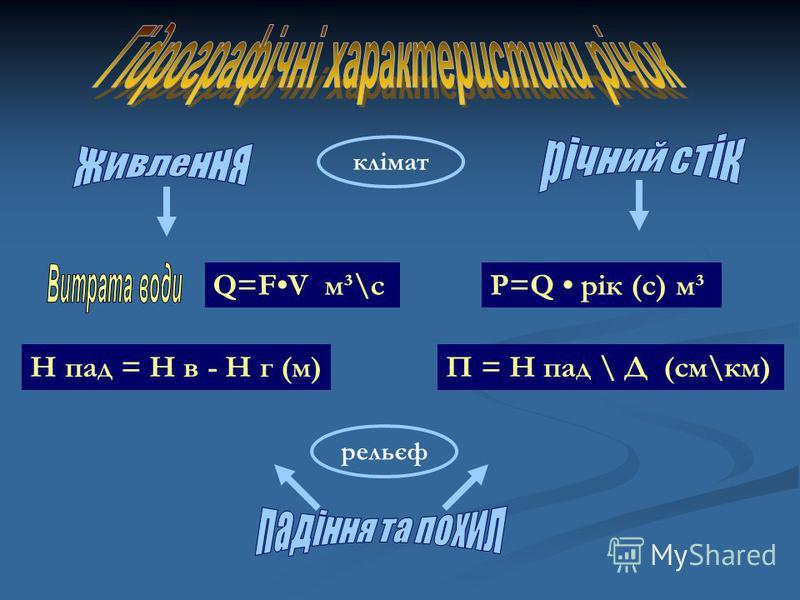 Q=FV м³\cР=Q рік (с) м³ Н пад = Н в - Н г (м)П = Н пад \ Д (см\км) клімат рельєф