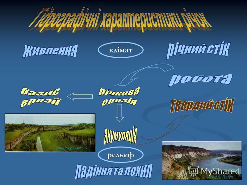 Каньйон р.Смотрич Меандри Дніпра клімат рельєф