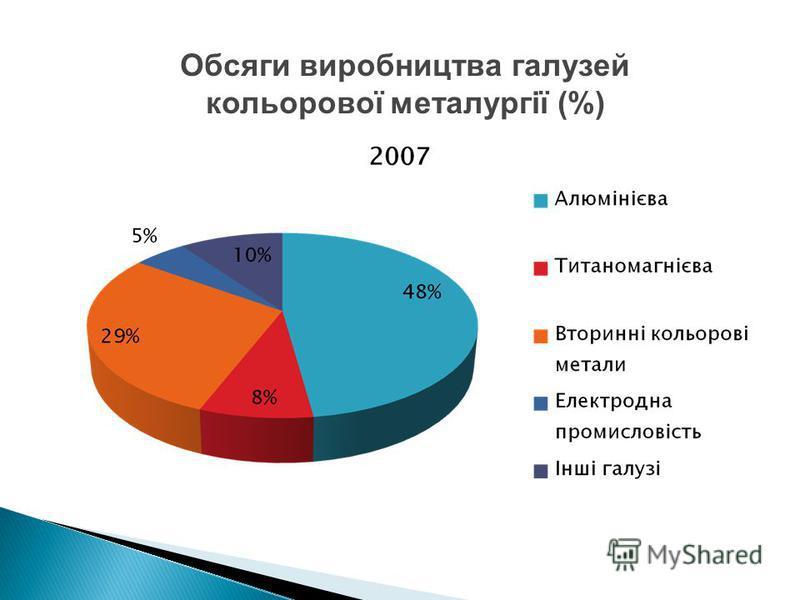 Обсяги виробництва галузей кольорової металургії (%)