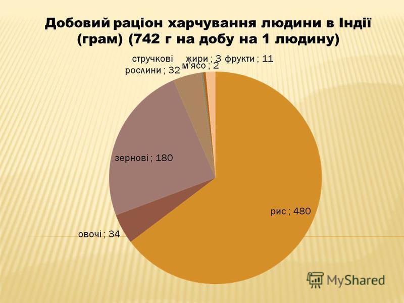 Добовий раціон харчування людини в Індії (грам) (742 г на добу на 1 людину)