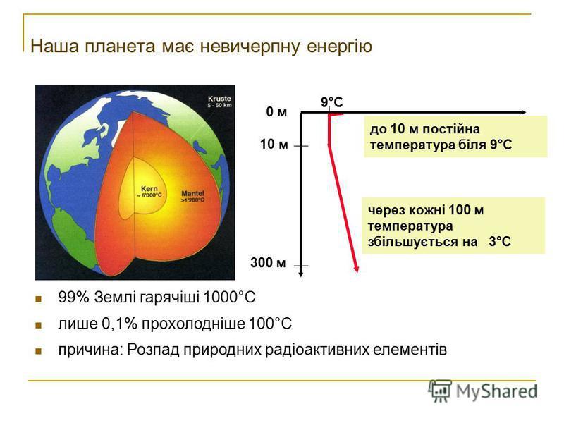 Наша планета має невичерпну енергію 9°C 99% Землі гарячіші 1000°C лише 0,1% прохолодніше 100°C причина: Розпад природних радіоактивних елементів 10 м 0 м 300 м через кожні 100 м температура збільшується на 3°C до 10 м постійна температура біля 9°C