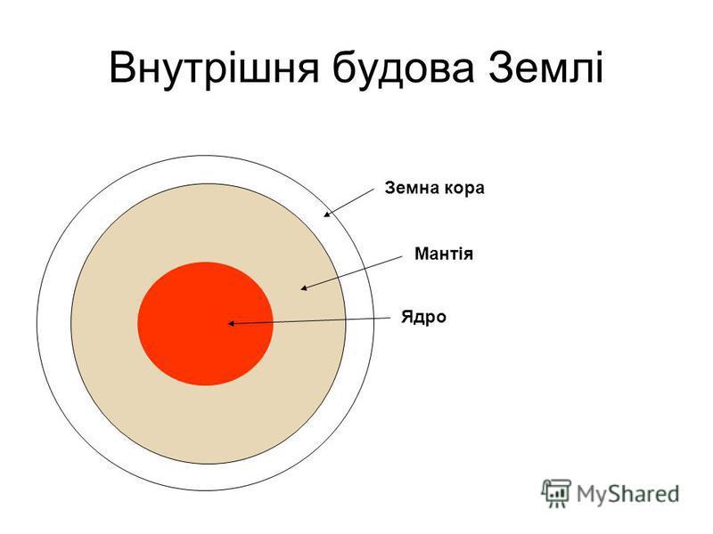 Внутрішня будова Землі Мантія Ядро Земна кора