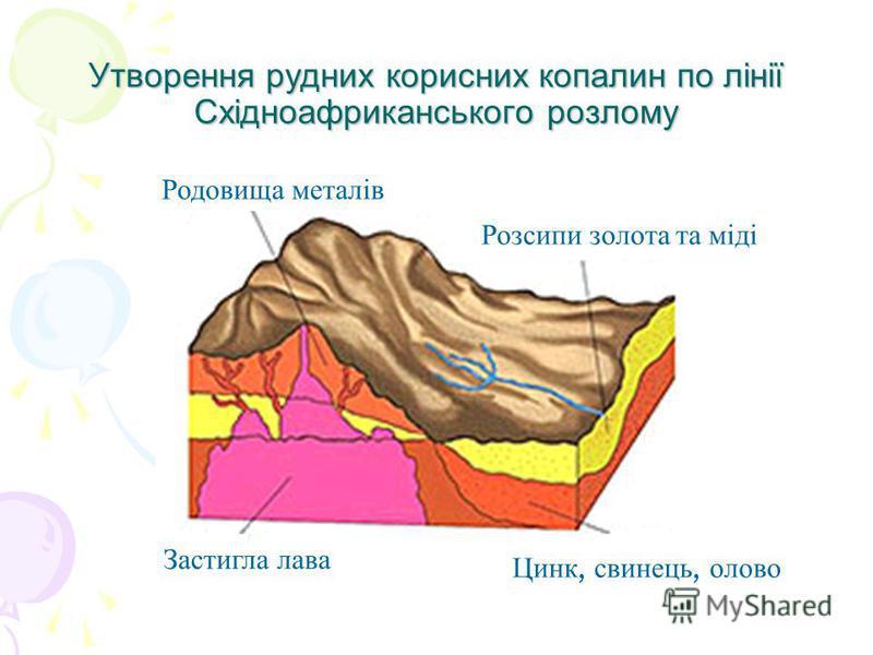 Утворення рудних корисних копалин по лінії Східноафриканського розлому Цинк, свинець, олово Застигла лава Розсипи золота та міді Родовища металів