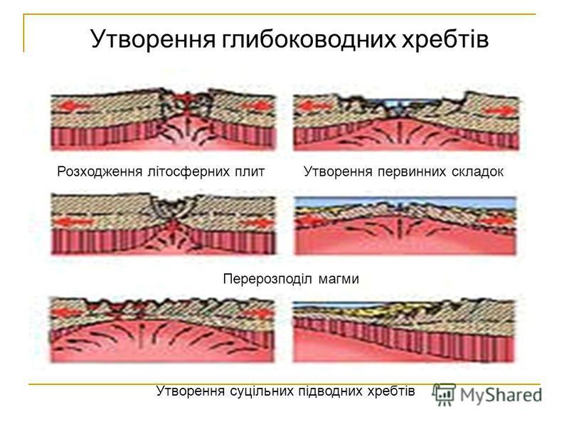 Утворення глибоководних хребтів Розходження літосферних плитУтворення первинних складок Перерозподіл магми Утворення суцільних підводних хребтів
